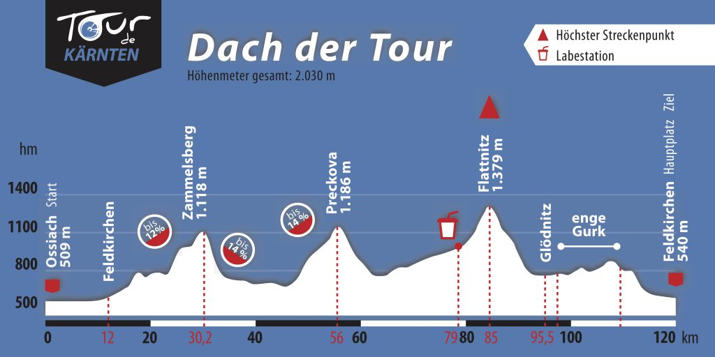 dach-der-tour_2017_